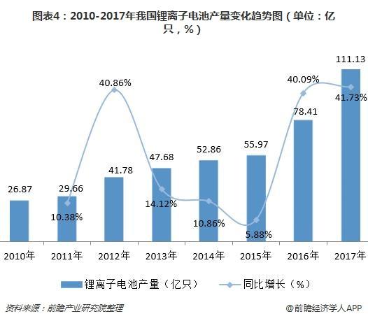 图表4:2010-2017年我国锂离子电池产量变化趋势图(单位:亿只,%)