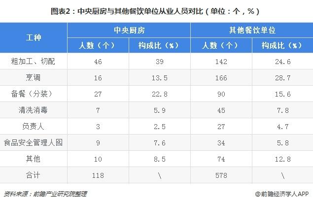 图表2:中央厨房与其他餐饮单位从业人员对比(单位:个,%)