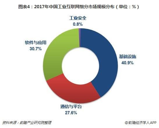 图表4:2017年中国工业互联网细分市场规模分布(单位:%)