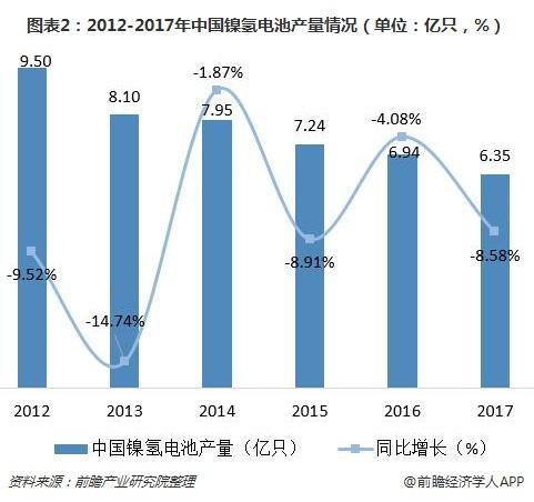 图表2:2012-2017年中国镍氢电池产量情况(单位:亿只,%)
