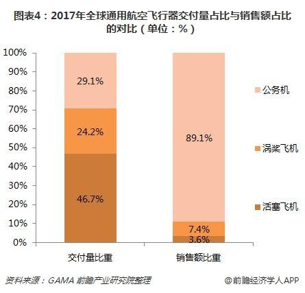 图表4:2017年全球通用航空飞行器交付量占比与销售额占比的对比(单位:%)