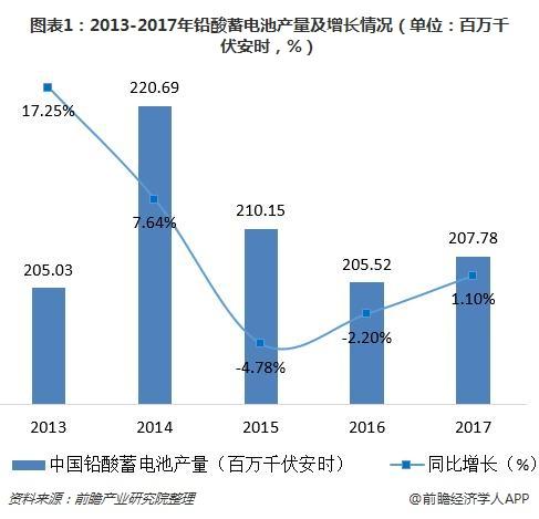 图表1:2013-2017年铅酸蓄电池产量及增长情况(单位:百万千伏安时,%)