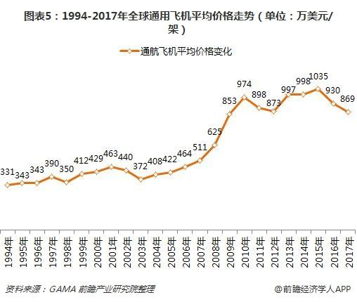 图表5:1994-2017年全球通用飞机平均价格走势(单位:万美元/架)