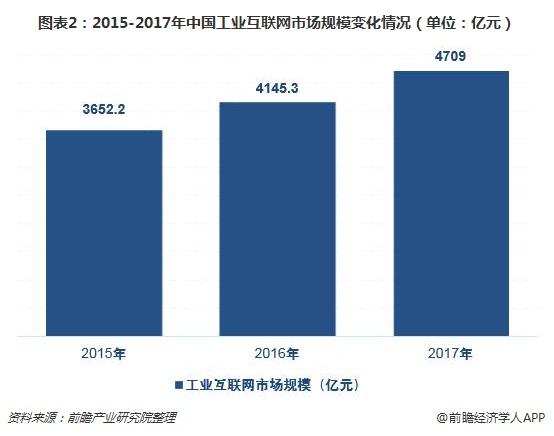 图表2:2015-2017年中国工业互联网市场规模变化情况(单位:亿元)
