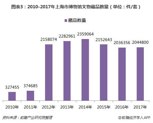 图表3:2010-2017年上海市博物馆文物藏品数量(单位:件/套)