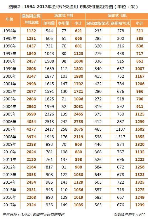 图表2:1994-2017年全球各类通用飞机交付量趋势图(单位:架)