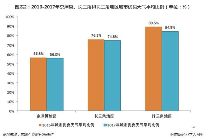 图表2:2016-2017年京津翼、长三角和长三角地区城市优良天气平均比例(单位:%)