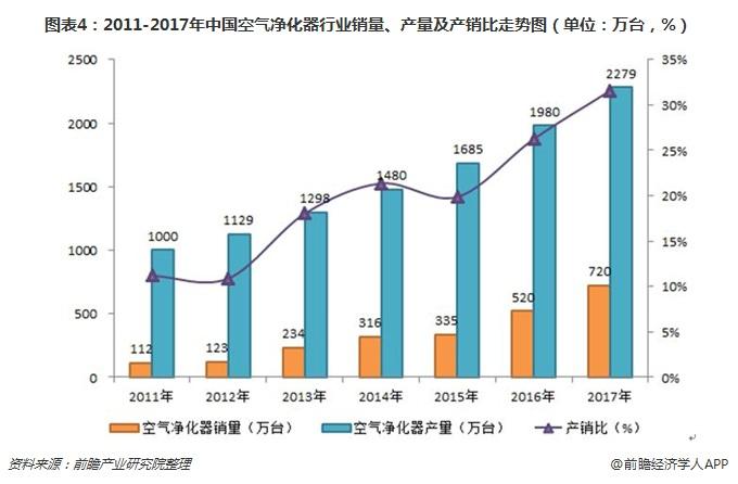图表4:2011-2017年中国空气净化器行业销量、产量及产销比走势图(单位:万台,%)