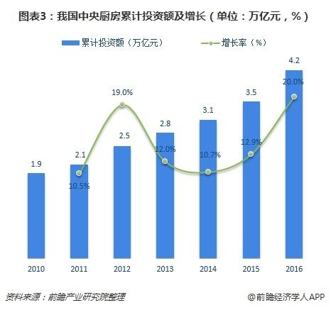 图表3:我国中央厨房累计投资额及增长(单位:万亿元,%)