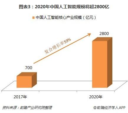 图表3:2020年中国人工智能规模将超2800亿