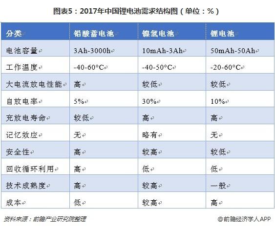 图表5:2017年中国锂电池需求结构图(单位:%)