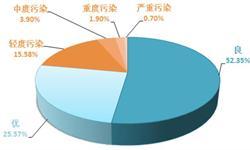 2018年中国<em>空气</em><em>净化器</em>消费需求分析 行业成长空间巨大