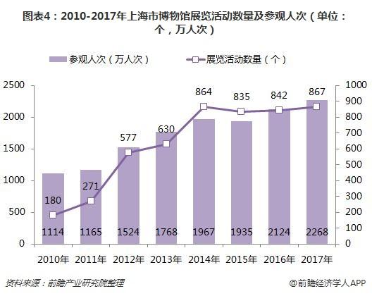 图表4:2010-2017年上海市博物馆展览活动数量及参观人次(单位:个,万人次)