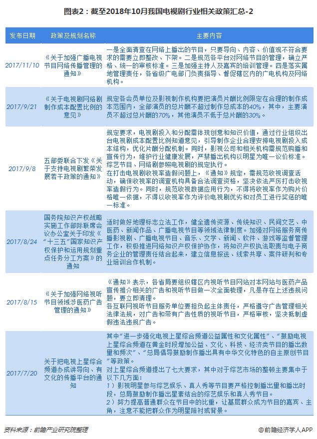 图表2:截至2018年10月我国电视剧行业相关政策汇总-2