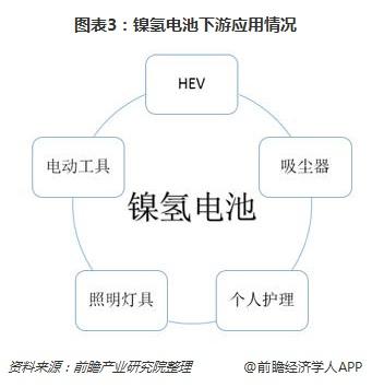图表3:镍氢电池下游应用情况