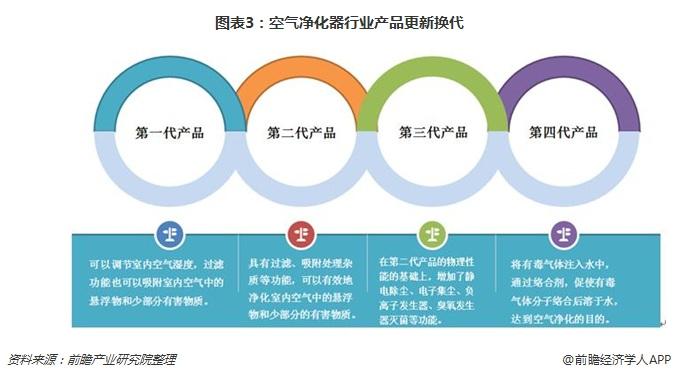 图表3:空气净化器行业产品更新换代
