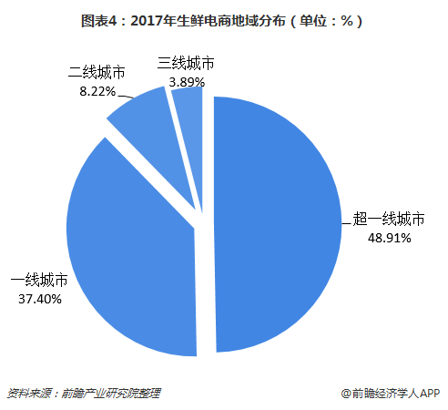 图表4:2017年生鲜电商地域分布(单位:%)