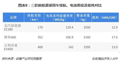 图表9:三款新能源乘用车续航、电池密度及能耗对比