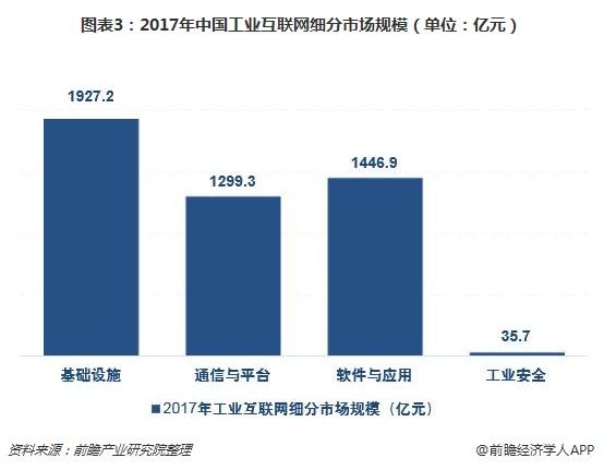 图表3:2017年中国工业互联网细分市场规模(单位:亿元)