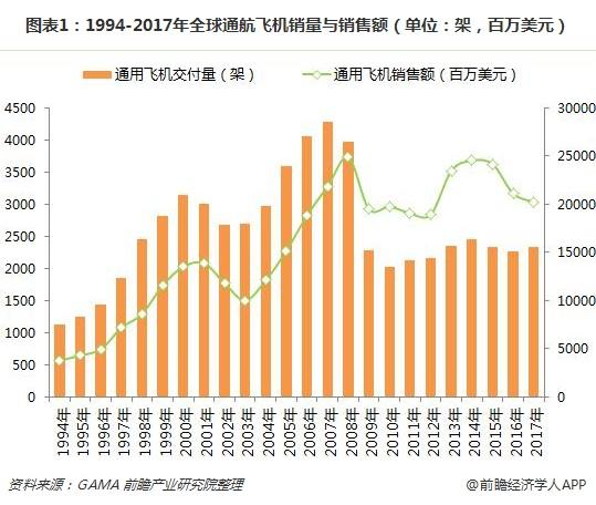 图表1:1994-2017年全球通航飞机销量与销售额(单位:架,百万美元)