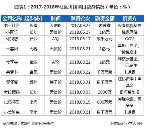 图表1:2017-2018年社区拼团项目融资情况(单位:%)