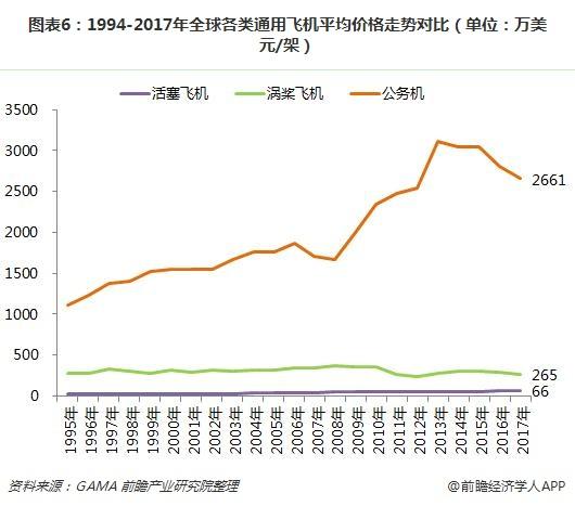 图表6:1994-2017年全球各类通用飞机平均价格走势对比(单位:万美元/架)