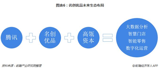 图表6:名创优品未来生态布局