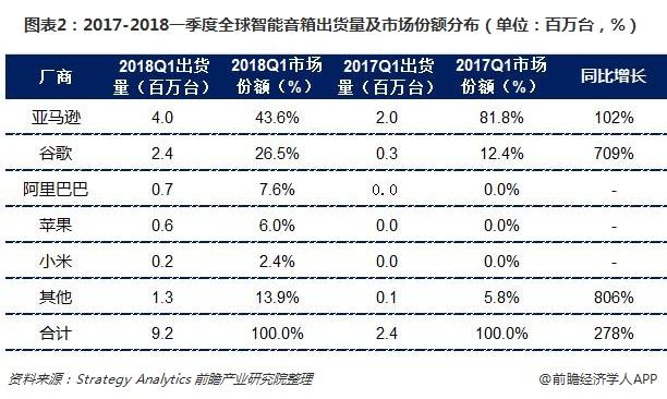 图表2:2017-2018一季度全球智能音箱出货量及市场份额分布(单位:百万台,%)