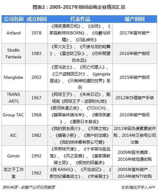 图表2:2005-2017年倒闭动画企业情况汇总