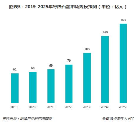 图表5:2019-2025年导热石墨市场规模预测(单位:亿元)