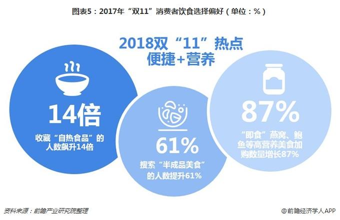 """图表5:2017年""""双11""""消费者饮食选择偏好(单位:%)"""