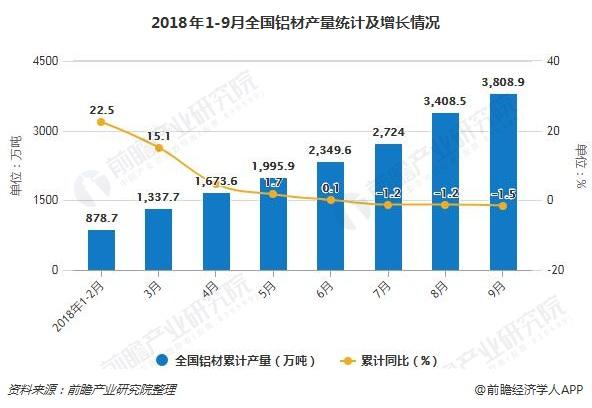 2018年1-9月全国铝材产量统计及增长情况