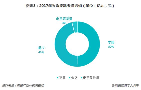 图表3:2017年火锅底料渠道结构(单位:亿元,%)