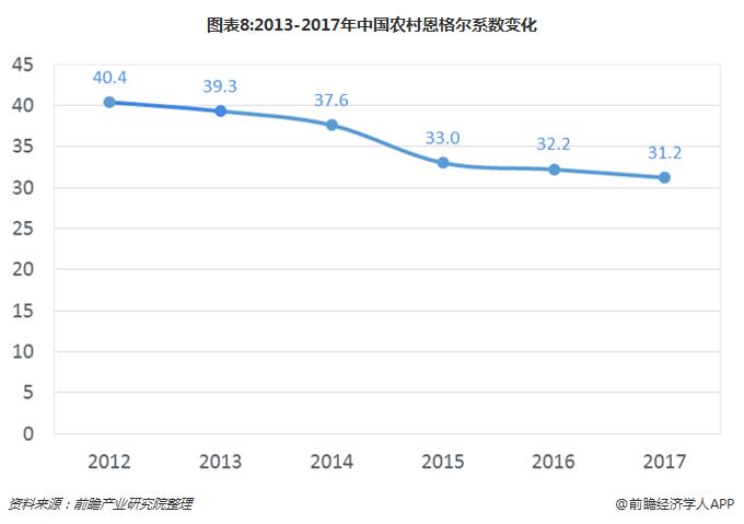 图表8:2013-2017年中国农村恩格尔系数变化