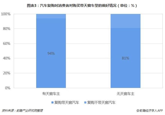图表3:汽车复购时消费者对购买带天窗车型的偏好情况(单位:%)