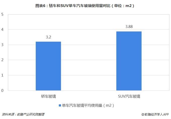 图表6:轿车和SUV单车汽车玻璃使用量对比(单位:m2)