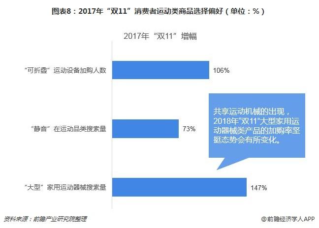 """图表8:2017年""""双11""""消费者运动类商品选择偏好(单位:%)"""
