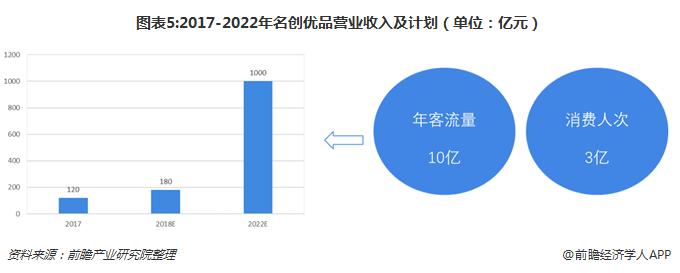 图表5:2017-2022年名创优品营业收入及计划(单位:亿元)