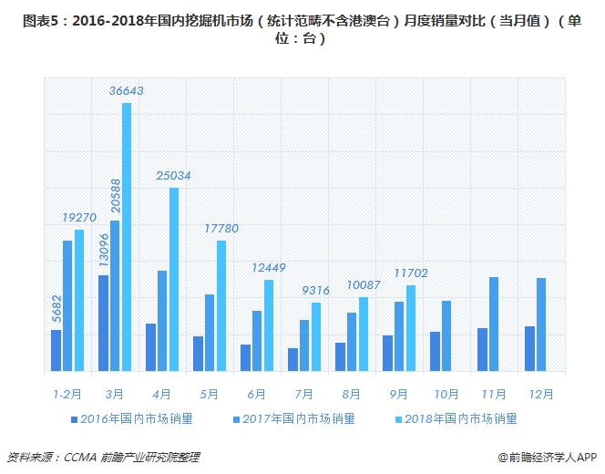 图表5:2016-2018年国内挖掘机市场(统计范畴不含港澳台)月度销量对比(当月值)(单位:台)