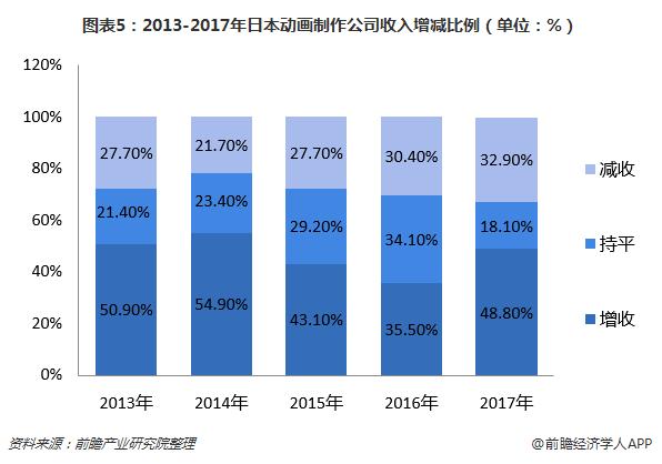 图表5:2013-2017年日本动画制作公司收入增减比例(单位:%)