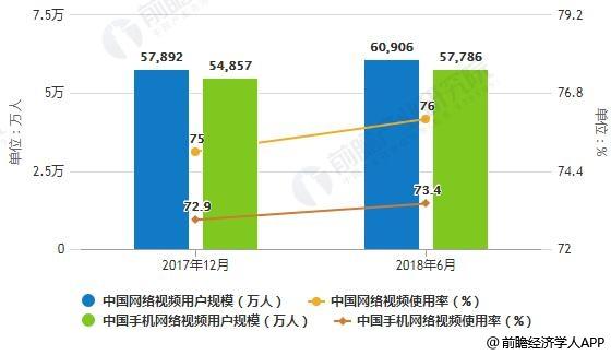 2017年12月-2018年6月中国网络视频/手机网络视频用户规模及使用率统计情况
