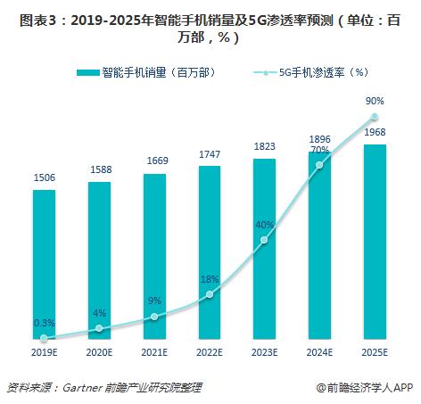 图表3:2019-2025年智能手机销量及5G渗透率预测(单位:百万部,%)