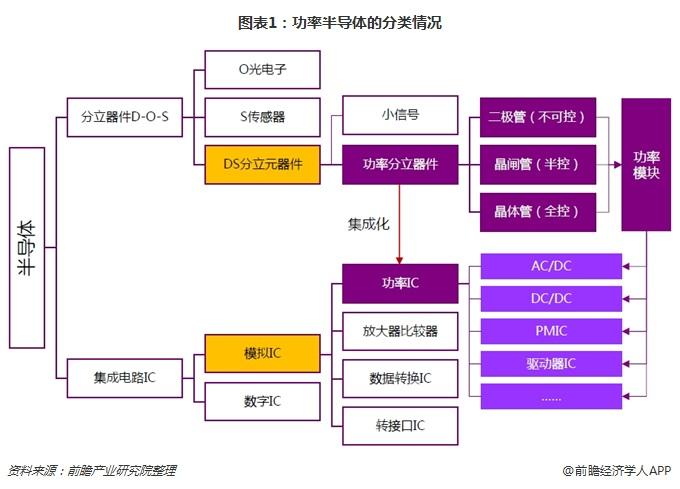 图表1:功率半导体的分类情况