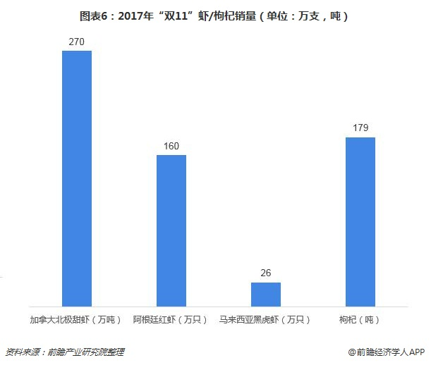 """图表6:2017年""""双11""""虾/枸杞销量(单位:万支,吨)"""