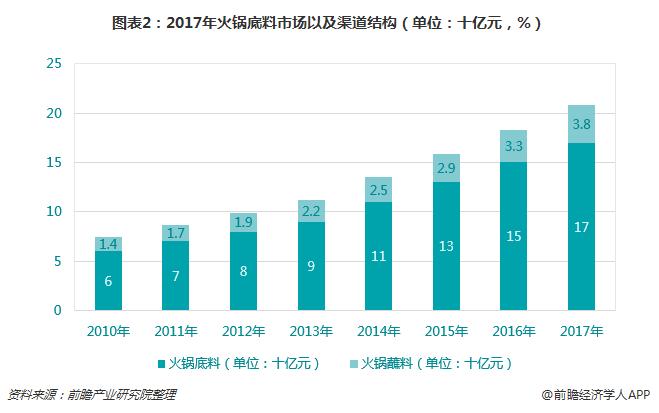图表2:2017年火锅底料市场以及渠道结构(单位:十亿元,%)