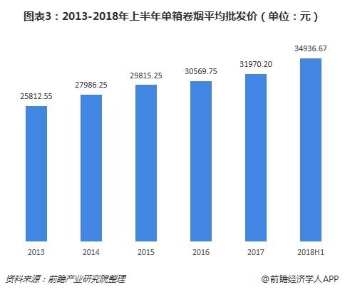 图表3:2013-2018年上半年单箱卷烟平均批发价(单位:元)