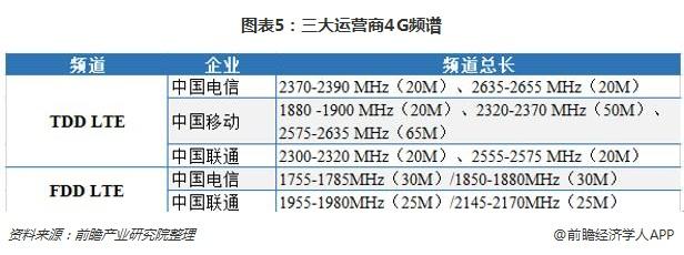 图表5:三大运营商4G频谱