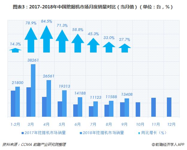 图表3:2017-2018年中国挖掘机市场月度销量对比(当月值)(单位:台,%)