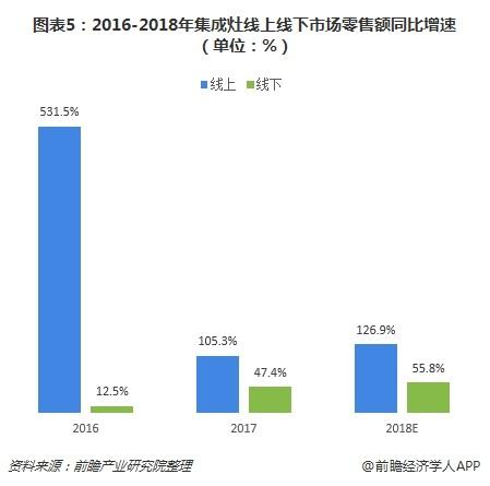 图表5:2016-2018年集成灶线上线下市场零售额同比增速(单位:%)