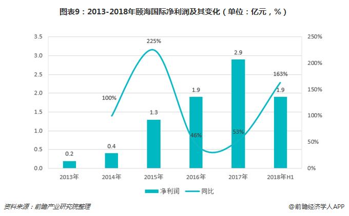 图表9:2013-2018年颐海国际净利润及其变化(单位:亿元,%)